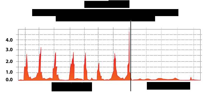 R1Soft CDP Performance Versus Traditional Server Backup Methods